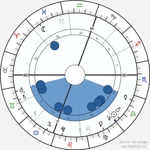 Reg wikipedie, horoscope, astrology, instagram