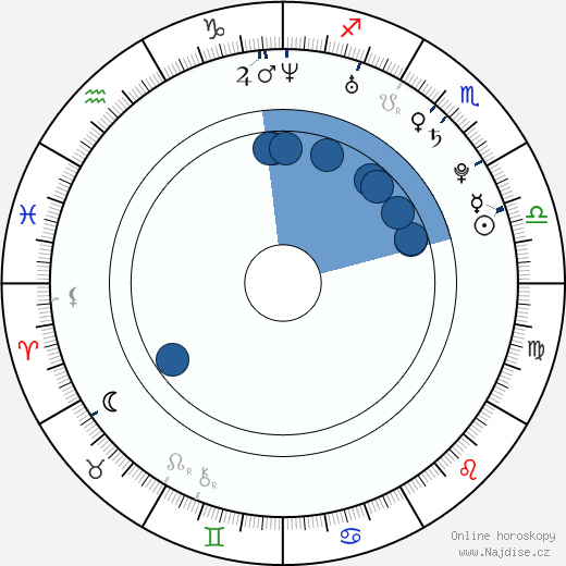 Regina Ice wikipedie, horoscope, astrology, instagram