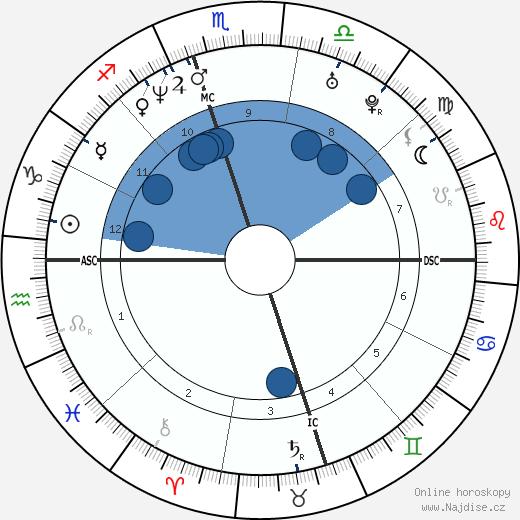 Regina King wikipedie, horoscope, astrology, instagram
