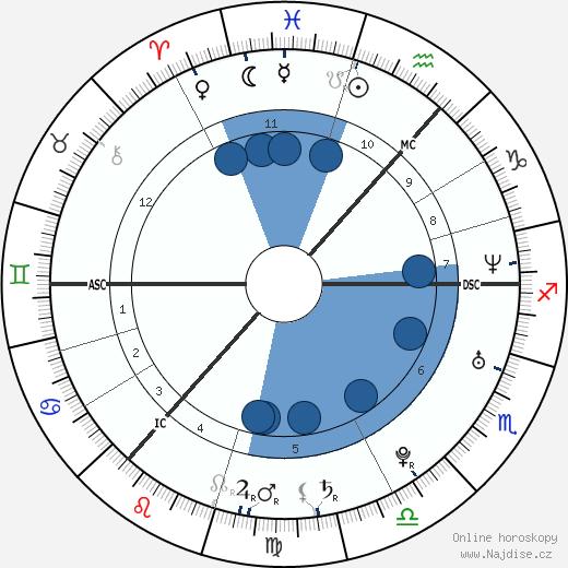 Regina Spektor wikipedie, horoscope, astrology, instagram