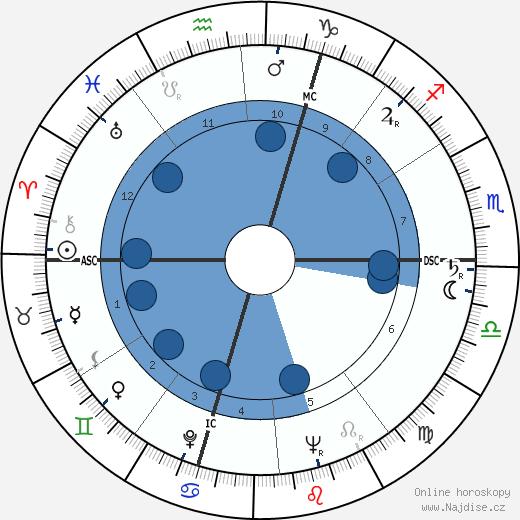 Regina Ullmann wikipedie, horoscope, astrology, instagram