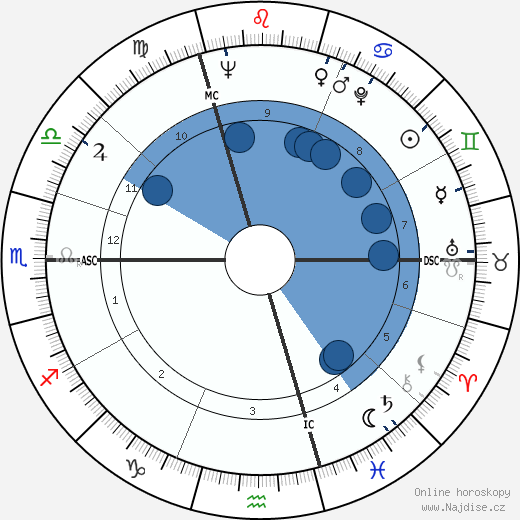 Regiomontanus wikipedie, horoscope, astrology, instagram