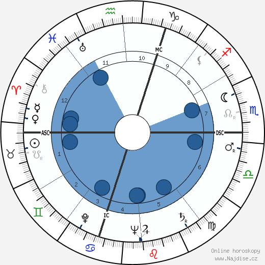 Régis Charlet wikipedie, horoscope, astrology, instagram