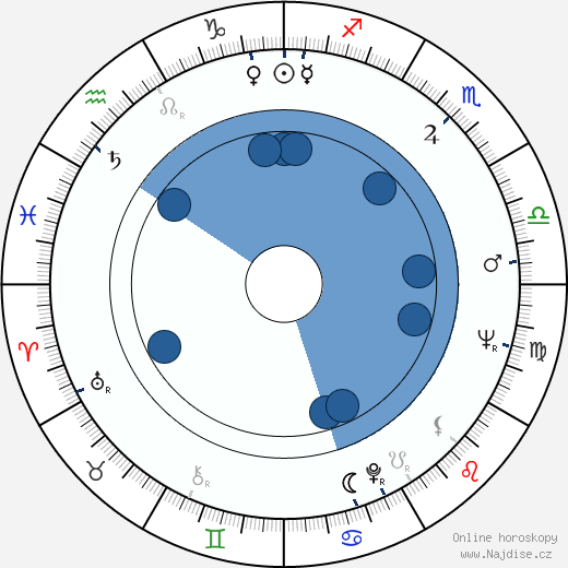 Reijo Malm wikipedie, horoscope, astrology, instagram