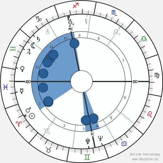 Reinhard Gehlen wikipedie, horoscope, astrology, instagram