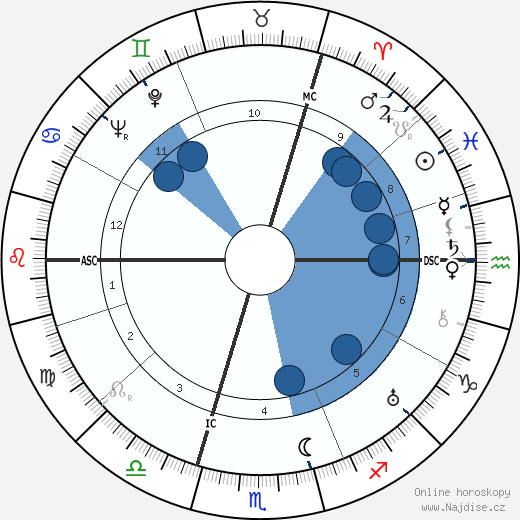 Reinhard Heydrich wikipedie, horoscope, astrology, instagram