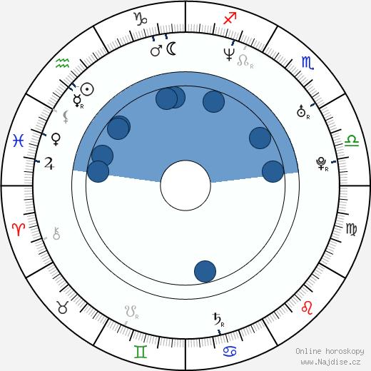 Rémi Gaillard wikipedie, horoscope, astrology, instagram