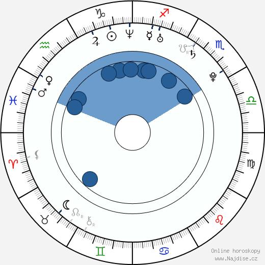 Renáta Czadernová wikipedie, horoscope, astrology, instagram
