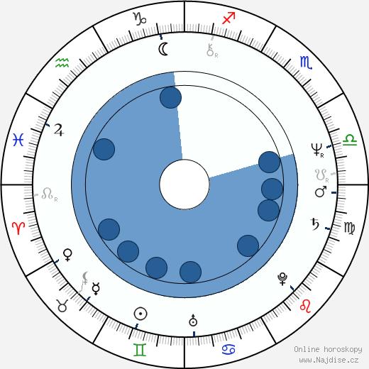 Renáta Doleželová wikipedie, horoscope, astrology, instagram
