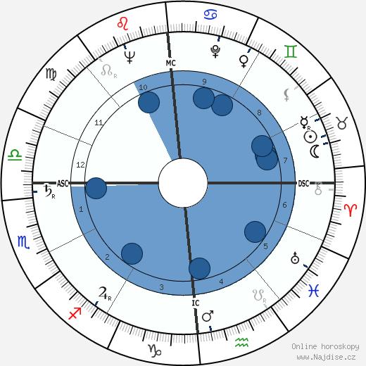 Renato Balestra wikipedie, horoscope, astrology, instagram