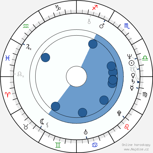 Renato Zero wikipedie, horoscope, astrology, instagram