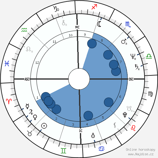 Renaud wikipedie, horoscope, astrology, instagram