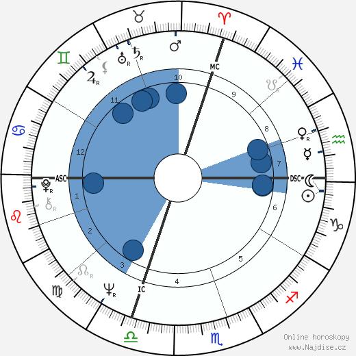 René Angelil wikipedie, horoscope, astrology, instagram