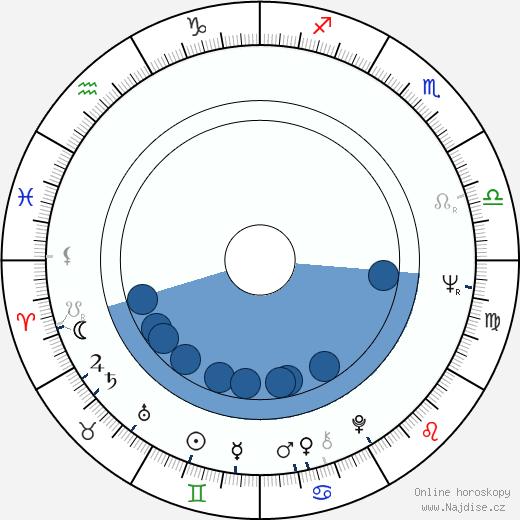 Rene Auberjonois wikipedie, horoscope, astrology, instagram