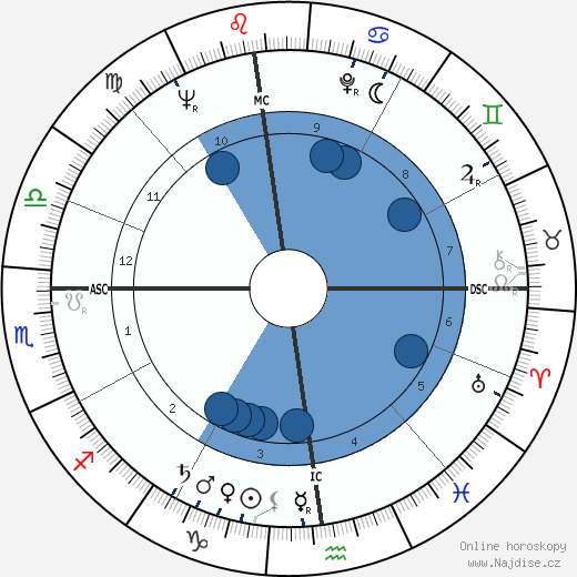 René Bonino wikipedie, horoscope, astrology, instagram