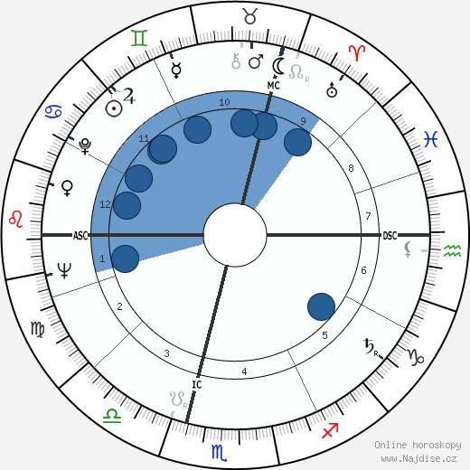 René Dereuddre wikipedie, horoscope, astrology, instagram