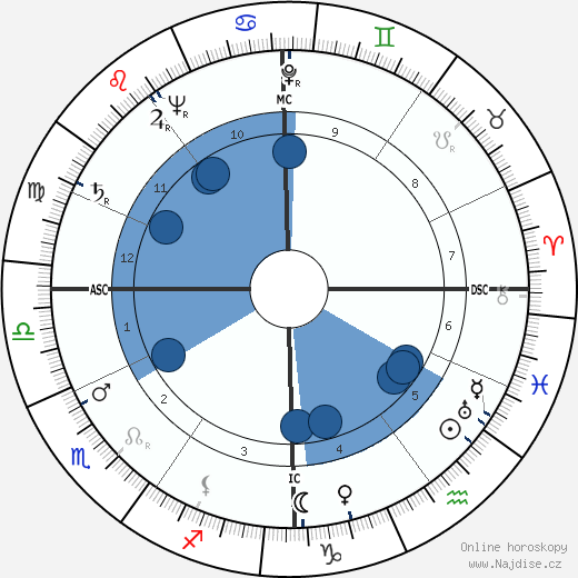 Rene Guy Cadou wikipedie, horoscope, astrology, instagram