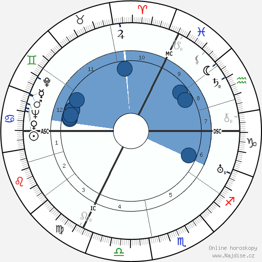 René Lacoste wikipedie, horoscope, astrology, instagram