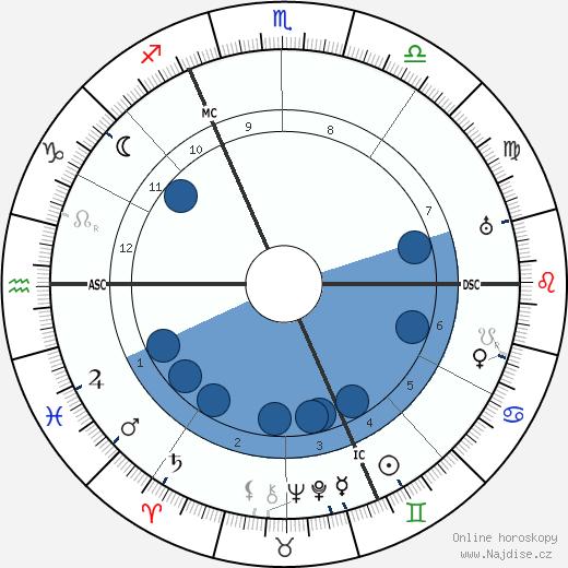 René Pottier wikipedie, horoscope, astrology, instagram