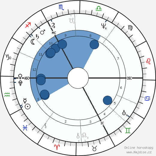 René T. H. Laennec wikipedie, horoscope, astrology, instagram