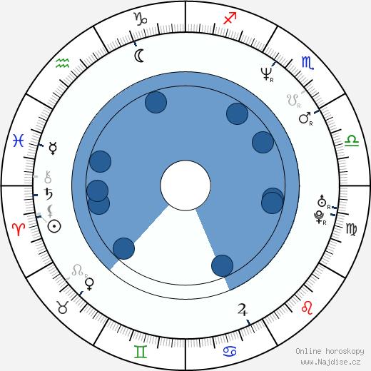 Renée Estevez wikipedie, horoscope, astrology, instagram