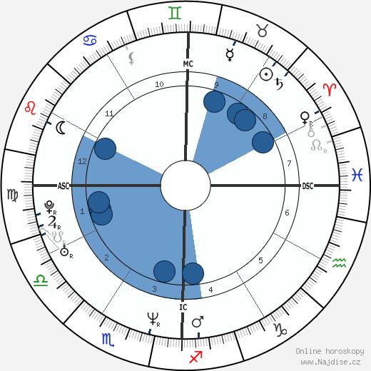 Renée Zellweger wikipedie, horoscope, astrology, instagram