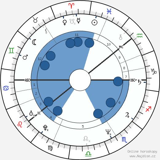 Renny Harlin wikipedie, horoscope, astrology, instagram