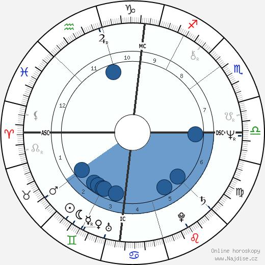 Rex Kern wikipedie, horoscope, astrology, instagram