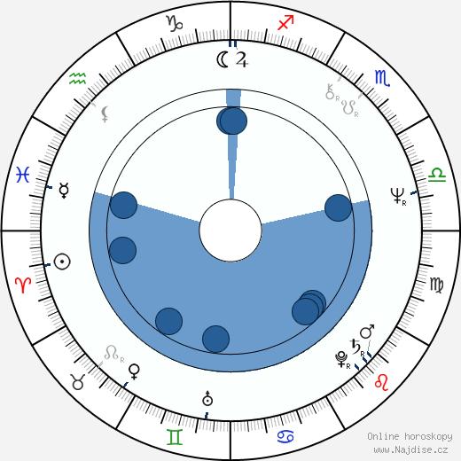 Rhea Perlman wikipedie, horoscope, astrology, instagram