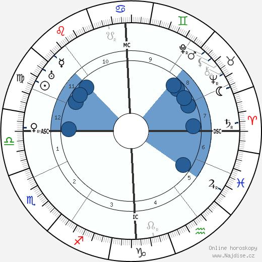 Rhene-Baton wikipedie, horoscope, astrology, instagram