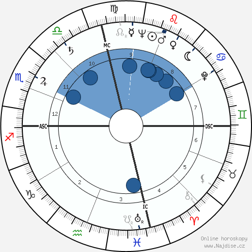 Rhonda Fleming wikipedie, horoscope, astrology, instagram