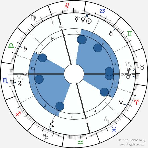 Ricarda Huch wikipedie, horoscope, astrology, instagram