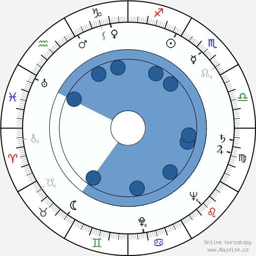 Ricardo Montalban wikipedie, horoscope, astrology, instagram