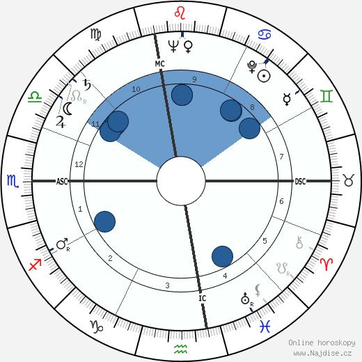 Riccardo Carapellese wikipedie, horoscope, astrology, instagram