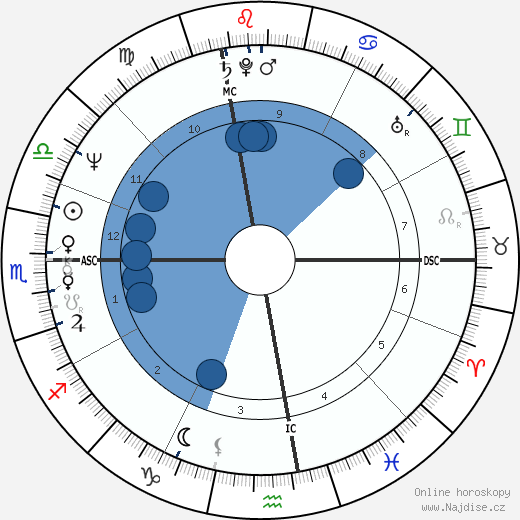 Riccardo Fogli wikipedie, horoscope, astrology, instagram