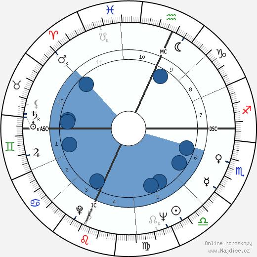 Rich Reese wikipedie, horoscope, astrology, instagram