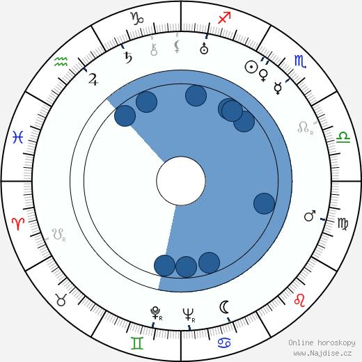 Richard Alexander wikipedie, horoscope, astrology, instagram