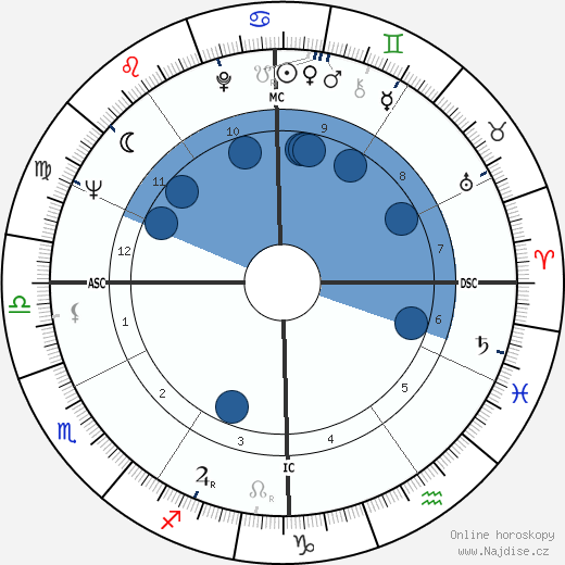 Richard Bach wikipedie, horoscope, astrology, instagram