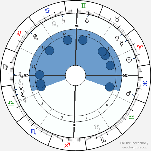 Richard Backus wikipedie, horoscope, astrology, instagram
