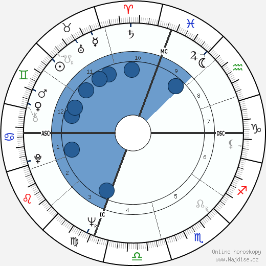 Richard Benjamin wikipedie, horoscope, astrology, instagram