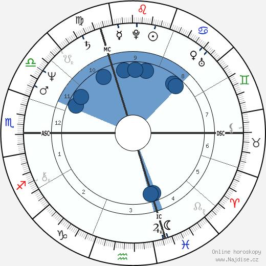Richard Berry wikipedie, horoscope, astrology, instagram