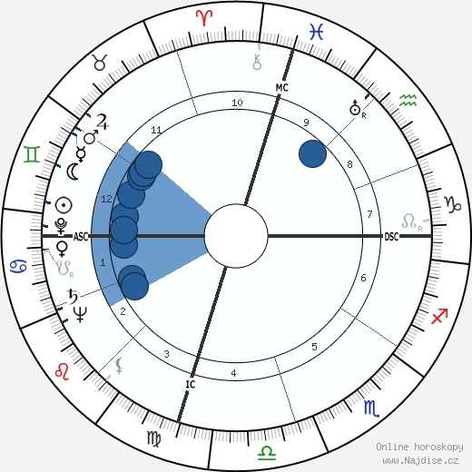 Richard Boone wikipedie, horoscope, astrology, instagram