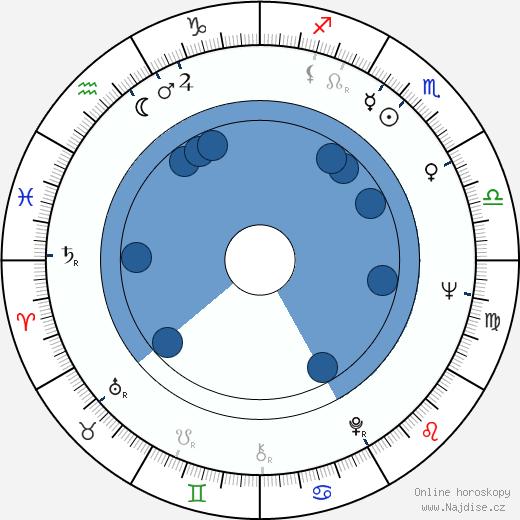 Richard Bradford wikipedie, horoscope, astrology, instagram