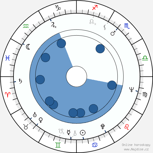 Richard Bright wikipedie, horoscope, astrology, instagram