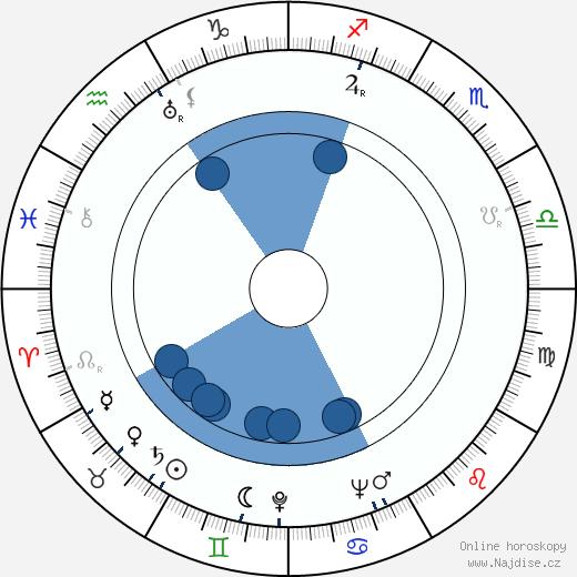 Richard Brooks wikipedie, horoscope, astrology, instagram