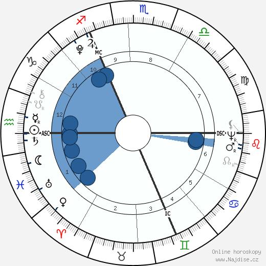 Richard Burke Jr. wikipedie, horoscope, astrology, instagram