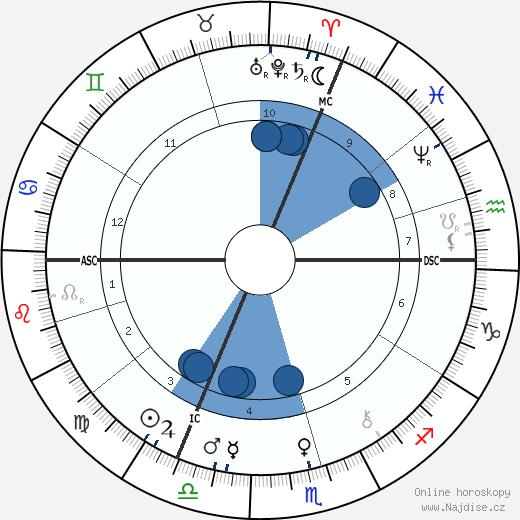 Richard Carl Hertwig wikipedie, horoscope, astrology, instagram