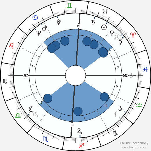 Richard Carlson wikipedie, horoscope, astrology, instagram