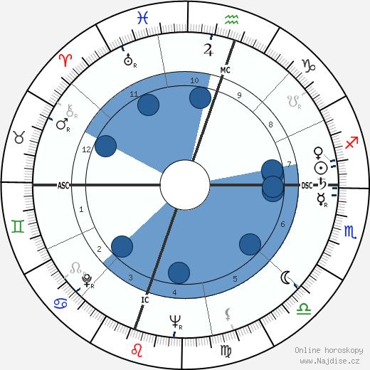 Richard Crenna wikipedie, horoscope, astrology, instagram