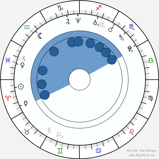 Richard de Klerk wikipedie, horoscope, astrology, instagram